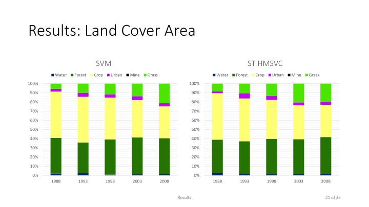 Results: Land Cover Area