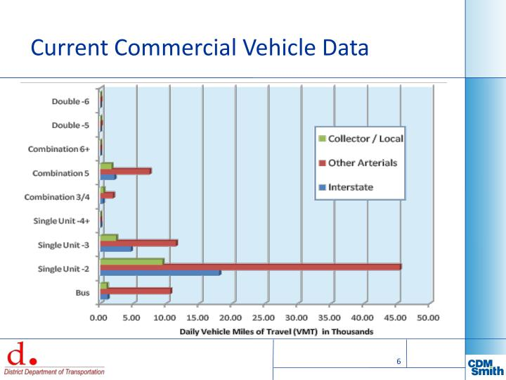 Current Commercial Vehicle Data