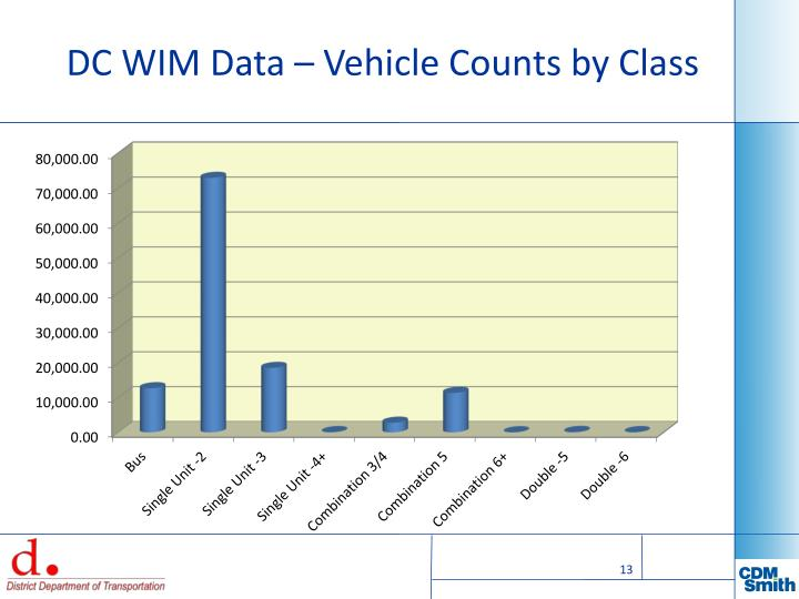 DC WIM Data – Vehicle Counts by Class
