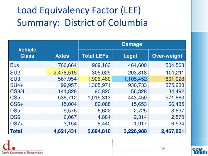 Load Equivalency Factor (LEF) Summary:  District of Columbia