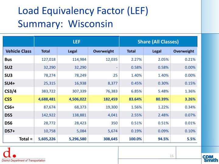 Load Equivalency Factor (LEF) Summary:  Wisconsin