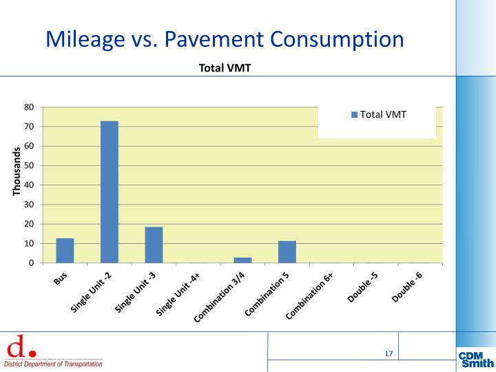 Mileage vs. Pavement Consumption