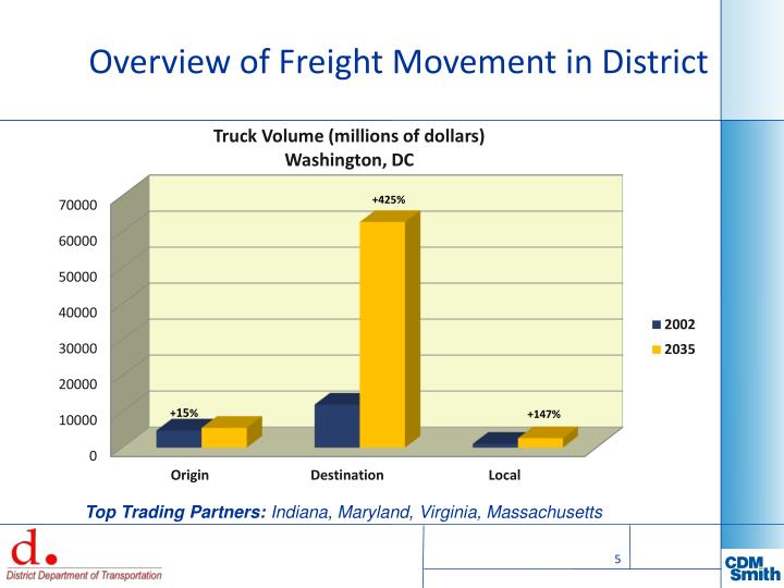 Overview of Freight Movement in District