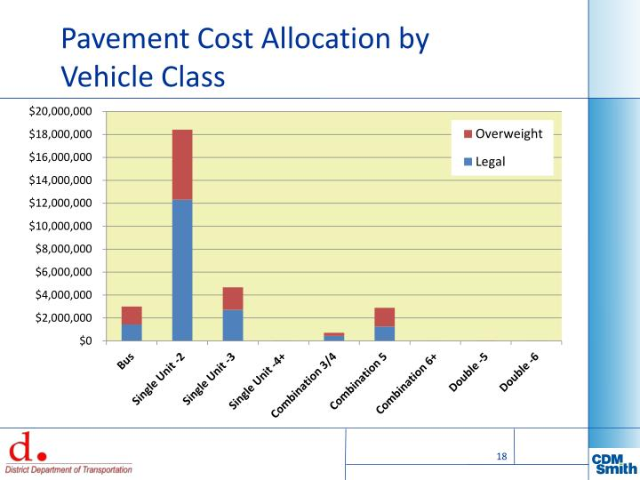 Pavement Cost Allocation by Vehicle Class