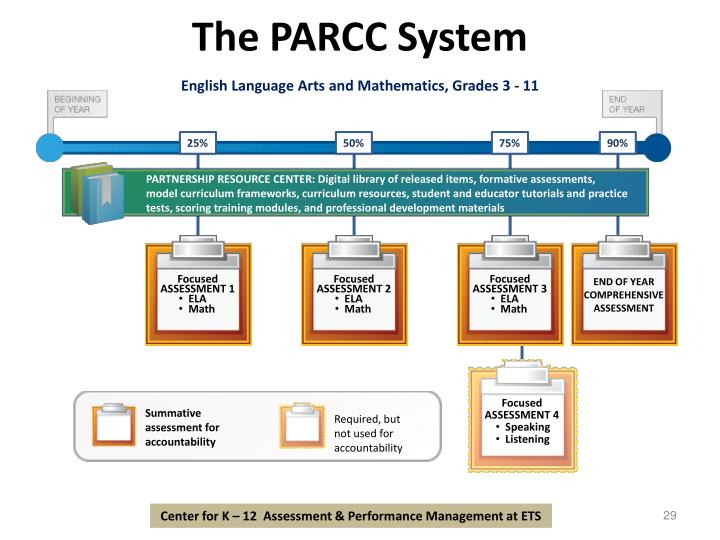 The PARCC System