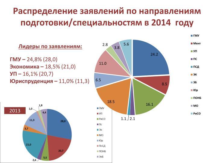 Распределение заявлений по направлениям подготовки/специальностям в 2014  году