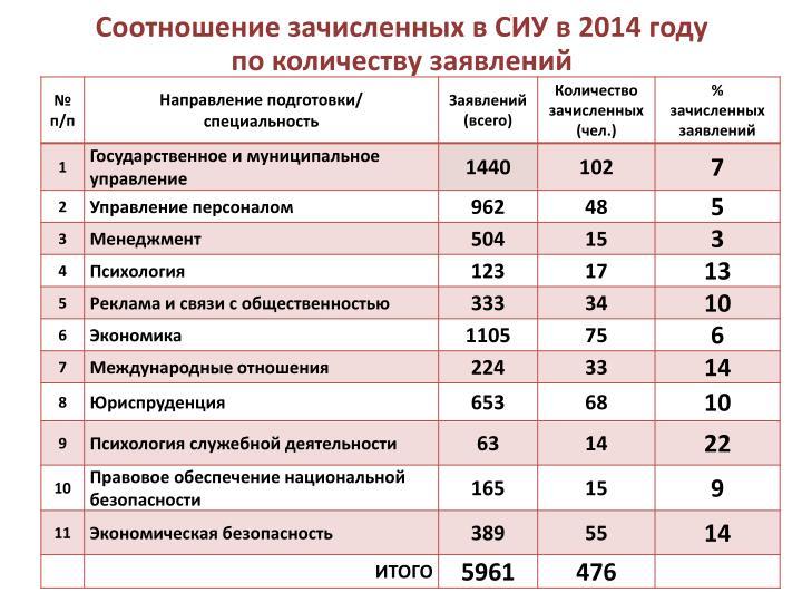 Соотношение зачисленных в СИУ в 2014 году