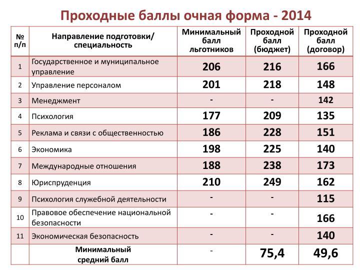 Проходные баллы очная форма - 2014