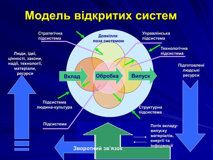 Модель відкритих систем