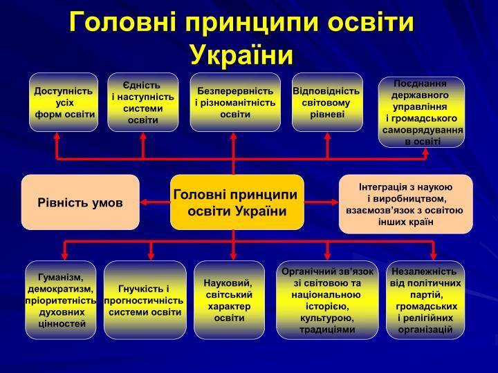 Головні принципи освіти України