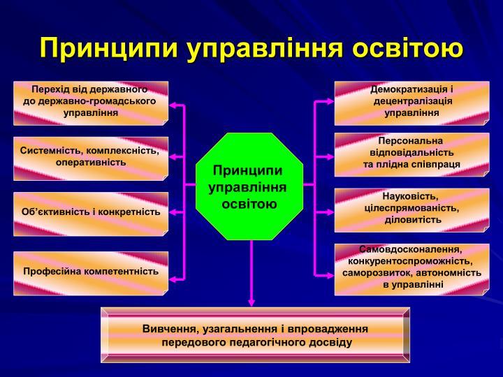 Принципи управління освітою