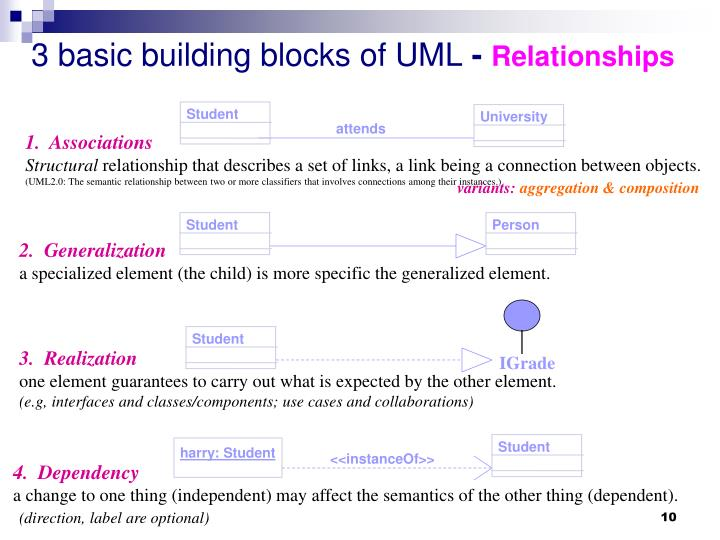 3 basic building blocks of UML