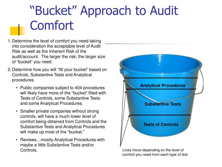 """Bucket"" Approach to Audit Comfort"