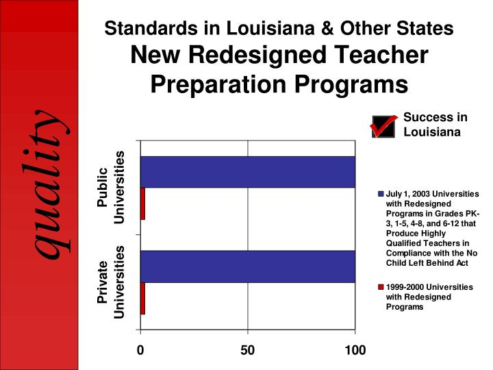 Standards in Louisiana & Other States
