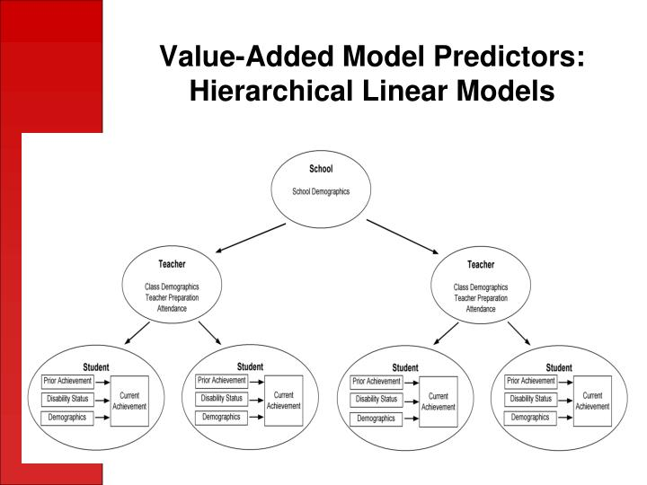 Value-Added Model Predictors: