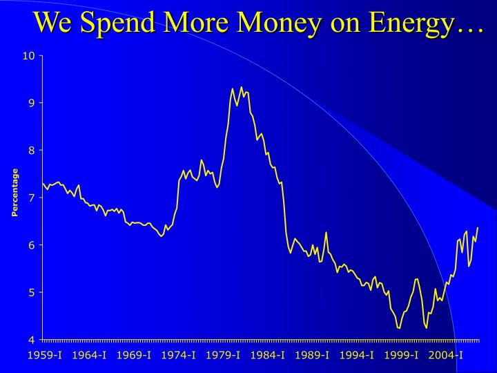 We Spend More Money on Energy…