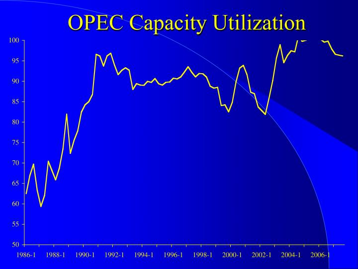 OPEC Capacity Utilization