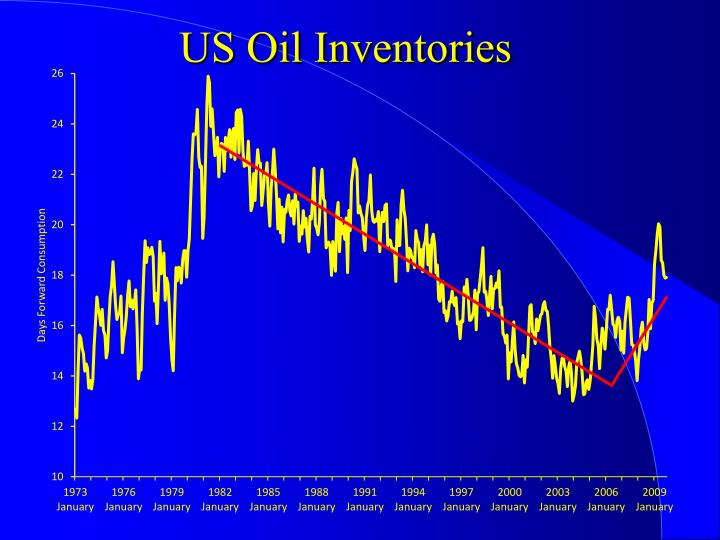 US Oil Inventories
