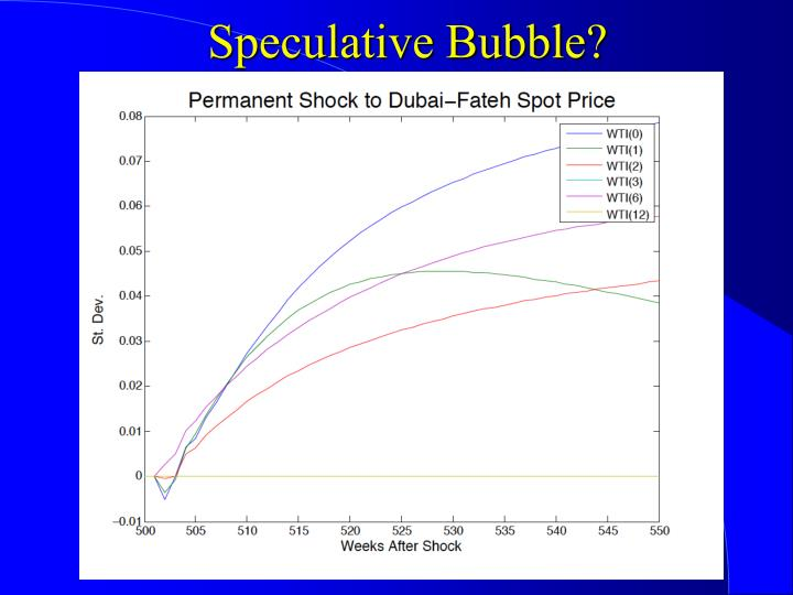 Speculative Bubble?