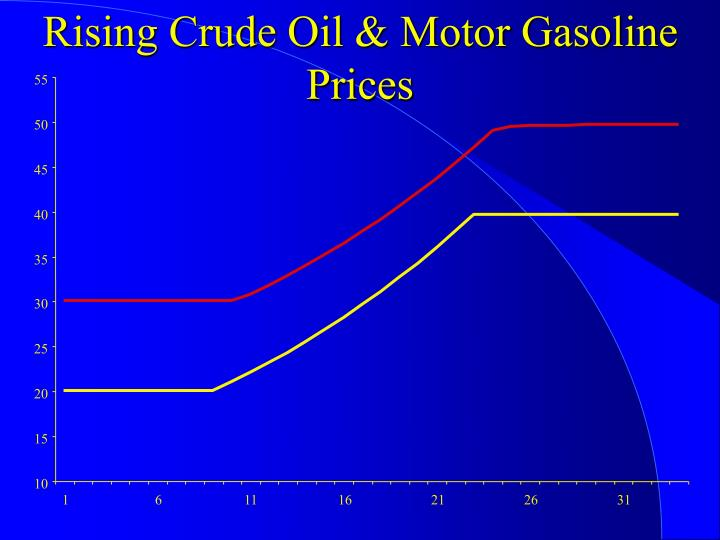 Rising Crude Oil & Motor Gasoline Prices