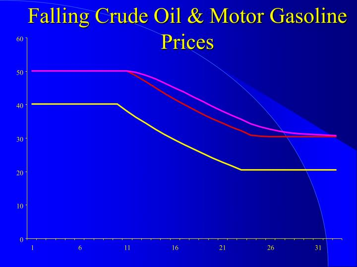 Falling Crude Oil & Motor Gasoline Prices