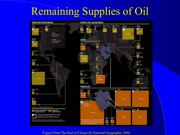 Remaining Supplies of Oil