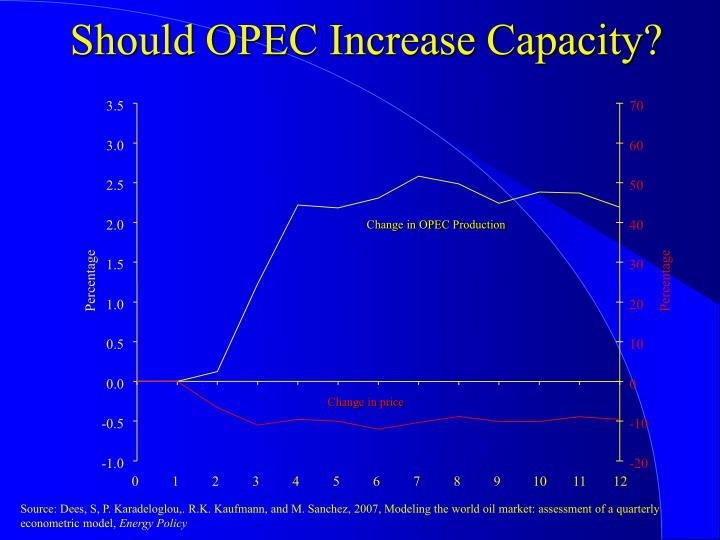Should OPEC Increase Capacity?