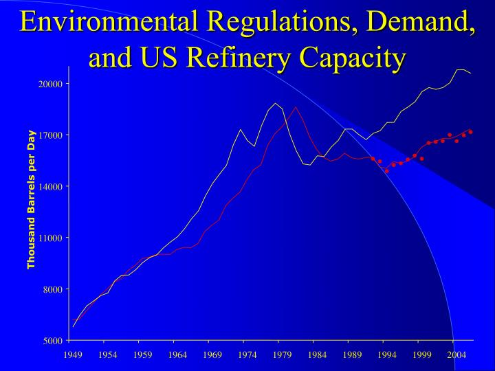 Environmental Regulations, Demand, and US Refinery Capacity