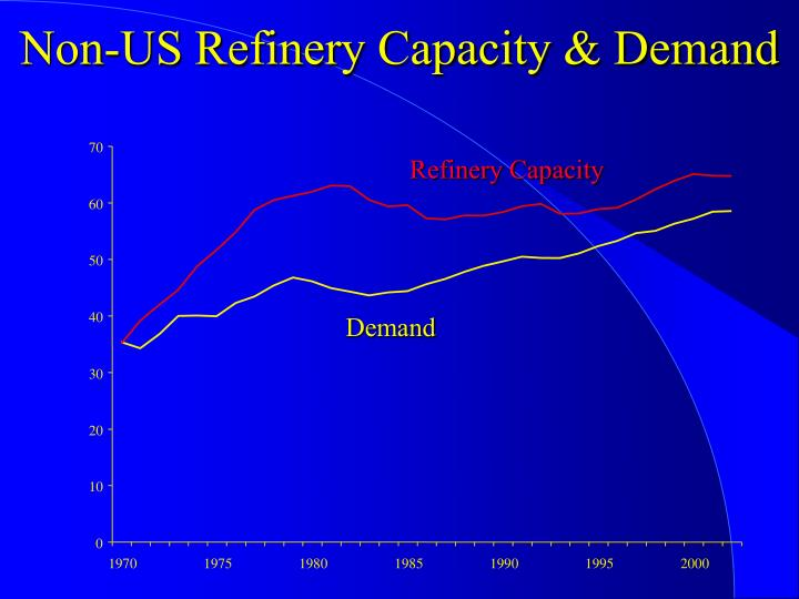 Non-US Refinery Capacity & Demand
