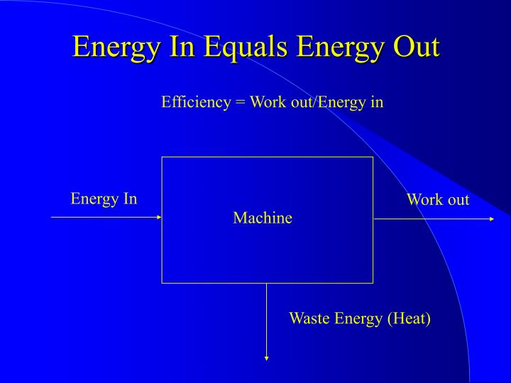 Energy In Equals Energy Out