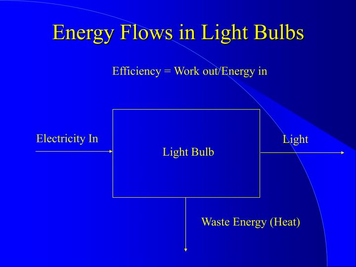 Energy Flows in Light Bulbs