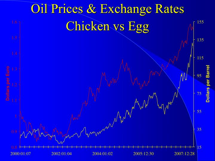Oil Prices & Exchange Rates
