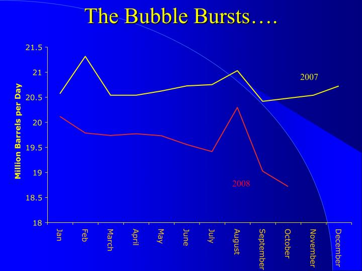 The Bubble Bursts….