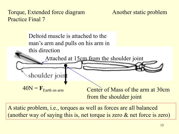 Torque, Extended force diagram Practice Final 7