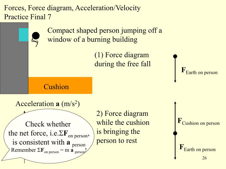 Forces, Force diagram, Acceleration/Velocity Practice Final 7