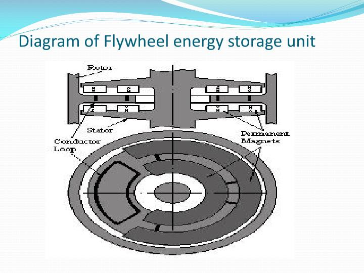 Diagram of Flywheel energy storage unit