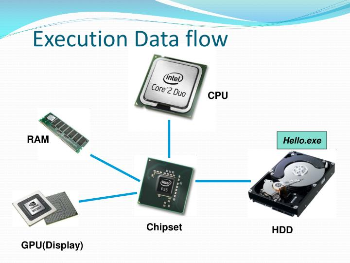 Execution Data flow