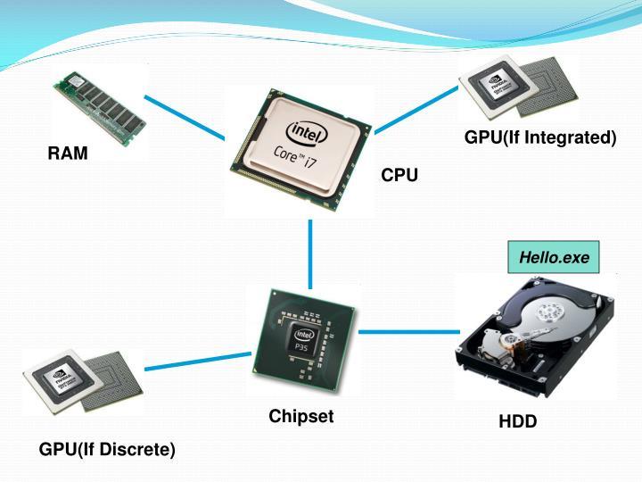GPU(If Integrated