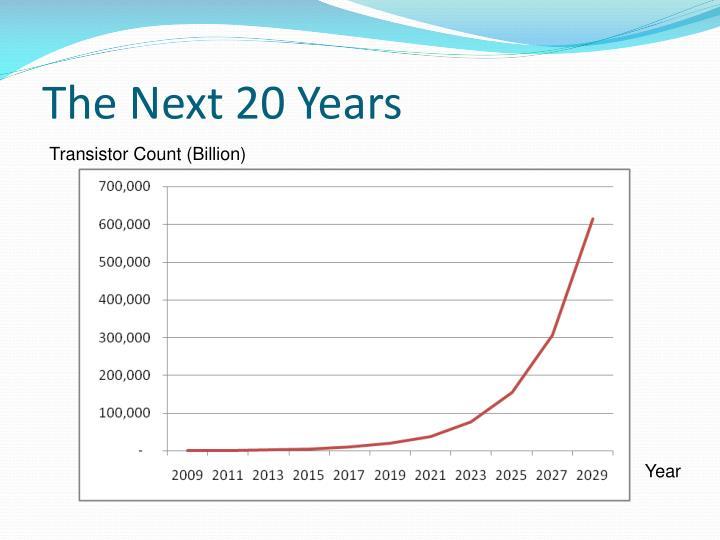 The Next 20 Years