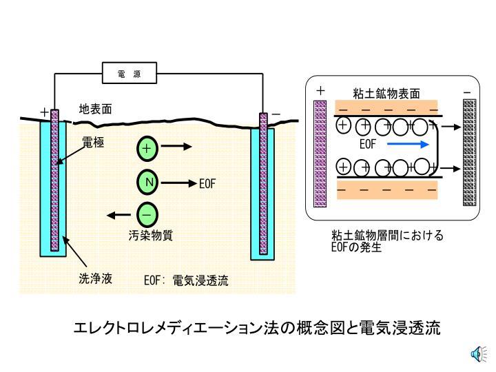 エレクトロレメディエーション法の概念図と電気浸透流