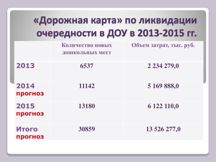«Дорожная карта» по ликвидации очередности в ДОУ в 2013-2015 гг.