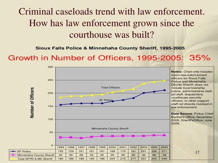 Criminal caseloads trend with law enforcement.  How has law enforcement grown since the courthouse was built?