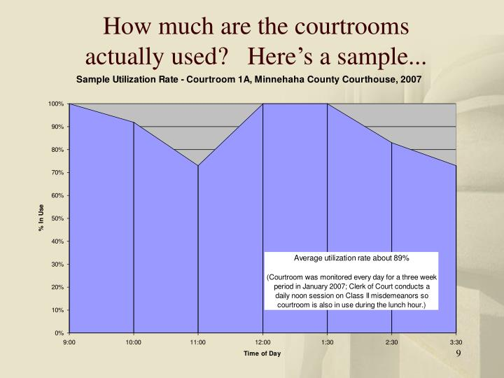 How much are the courtrooms