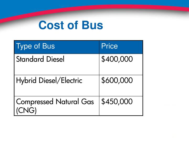 Cost of Bus