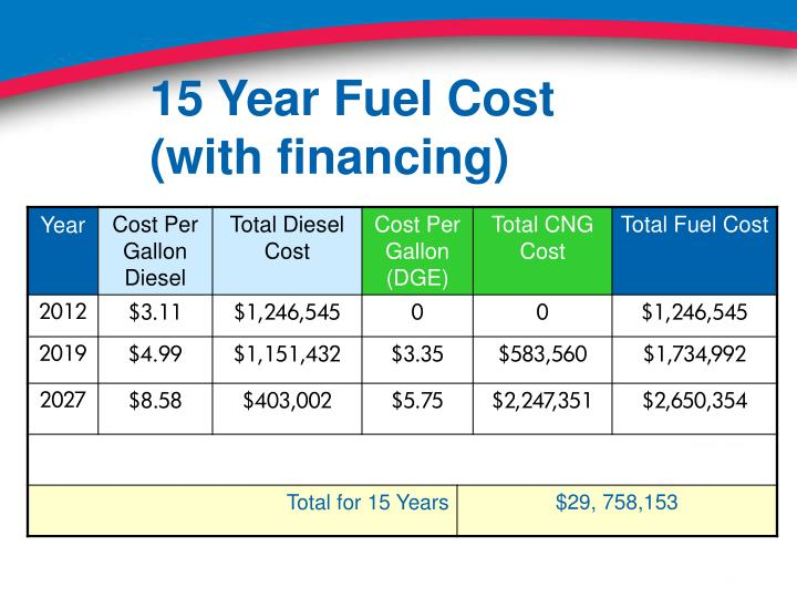 15 Year Fuel Cost