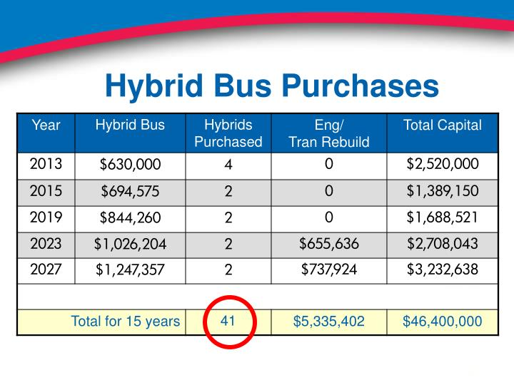 Hybrid Bus Purchases