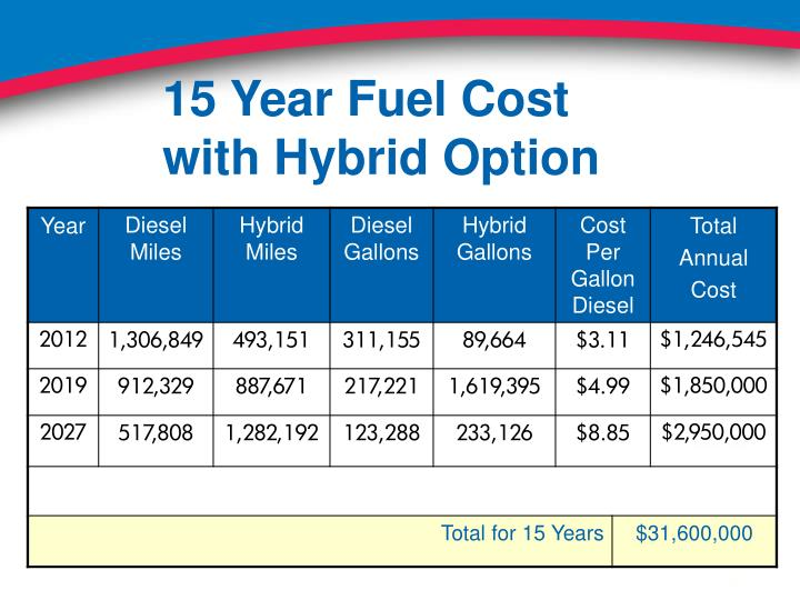 15 Year Fuel Cost with Hybrid Option