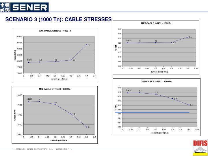 SCENARIO 3 (1000 Tn): CABLE STRESSES