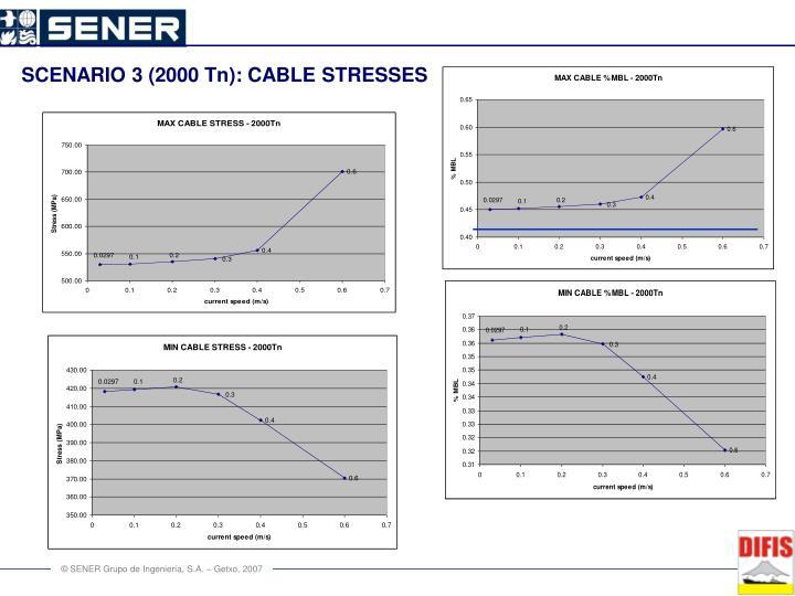 SCENARIO 3 (2000 Tn): CABLE STRESSES