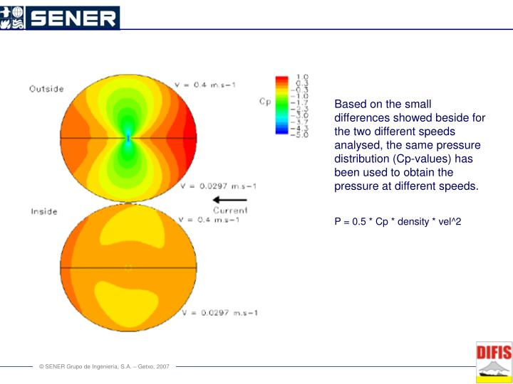 Based on the small differences showed beside for the two different speeds analysed, the same pressure distribution (Cp-values) has been used to obtain the  pressure at different speeds.